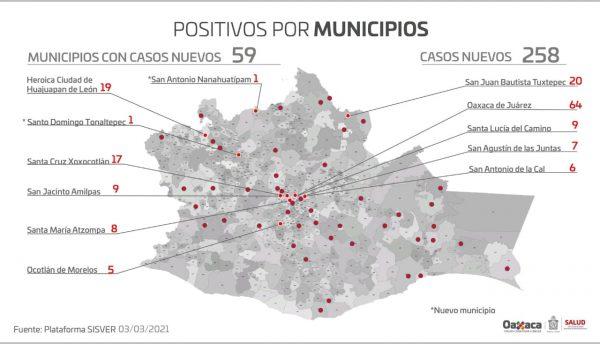 Con 258 casos nuevos por COVID-19, suman 952 casos activos en la entidad
