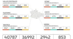 Registra Oaxaca 291 nuevos contagios por COVID-19 y 13 nosocomios al 100% de su capacidad