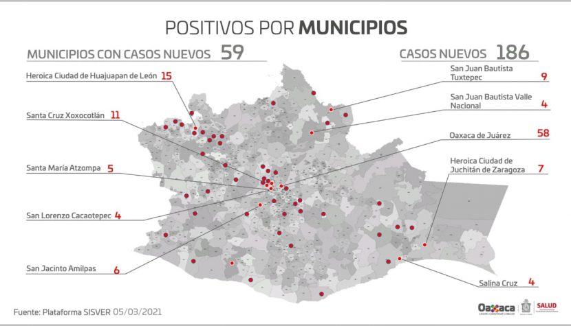 Se registran este viernes 186 casos nuevos y 13 decesos por COVID-19