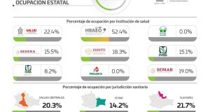 Disminuyen 2.7% pacientes hospitalizados por COVID-19