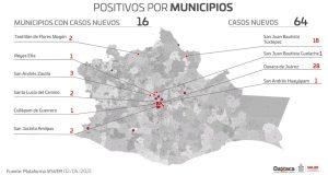 Acumula Oaxaca 43 mil 722 casos de COVID-19