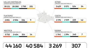 Registran los SSO 307 casos activos de COVID-19