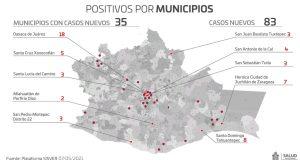 Registran los SSO 83 casos nuevos de COVID-19, tres hospitales al 100% de ocupación