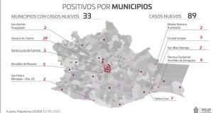 Con 89 contagios nuevos, Oaxaca acumula 46 mil 578 casos de COVID-19