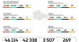 Este martes Oaxaca registró 98 contagios nuevos y 12 decesos por COVID-19