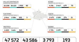 Contabiliza SSO 61 casos nuevos de COVID-19; suman 193 activos