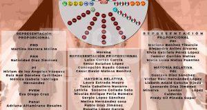Así podría quedar conformada la 65 legislatura de Oaxaca