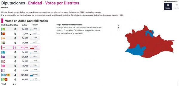 Morena aventaja en 21 de 25 distritos locales en Oaxaca