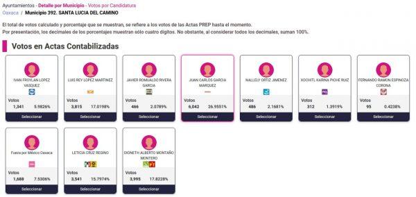 Morena gana en Santa Lucía del Camino, en Xoxo la elección está cerrada