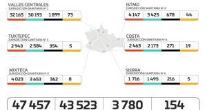 Tras confirmar 70 nuevos casos de COVID-19 durante el fin de semana, Oaxaca alcanzó los 47 mil 457 contagios acumulados