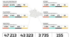 Registran los SSO 45 casos nuevos de COVID-19 durante el fin de semana