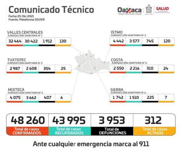 Registra Oaxaca 111 nuevos contagios y 34 muertes por COVID-19