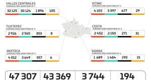 Registran los SSO cinco hospitales al 100% de ocupación y siete nuevos hospitalizados por COVID-19