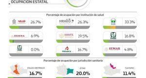 Suma Oaxaca tres mil 821 decesos por COVID-19, el 64.4% corresponde a personas del sexo masculino
