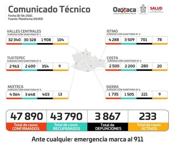 Acumula Oaxaca 47 mil 890 casos de COVID-19 y 3 mil 867 defunciones