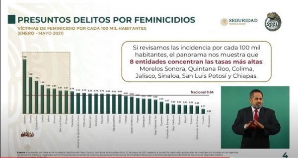 Oaxaca por encima de la media nacional, en índice de feminicidios