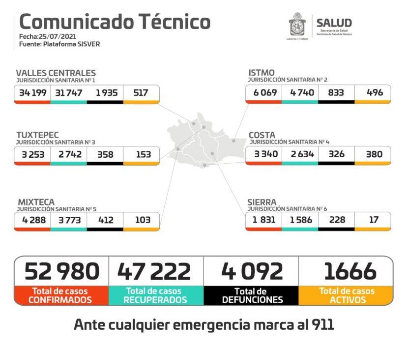 Atraviesa Oaxaca tercera ola de COVID-19, convocan a la población a acatar medidas urgentes por riesgo alto de contagios