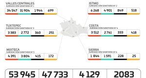 Este miércoles, Oaxaca rompe record de 2 mil 083 casos activos de COVID-19