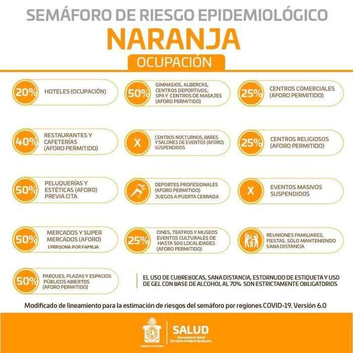 Estas son las nuevas medidas para el estado de Oaxaca al estar en semáforo naranja