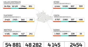 Pronostican los SSO que cifras de COVID-19 pueden triplicarse de no acatar las medidas sanitarias