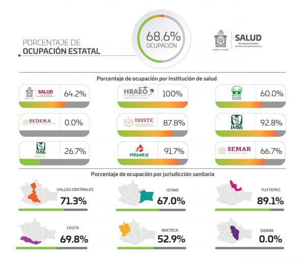 Oaxaca se mantiene en fase de riesgo alto por COVID-19