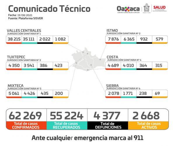Contabiliza SSO 627 casos nuevos de COVID-19, 18 decesos y dos mil 668 casos activos