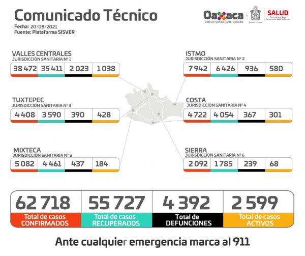 La pandemia continúa, existen 599 casos activos en 200 municipios de Oaxaca: SSO