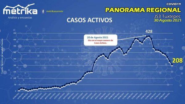 Agosto, el peor mes de la pandemia por covid en la Cuenca; en un día hubo 18 defunciones