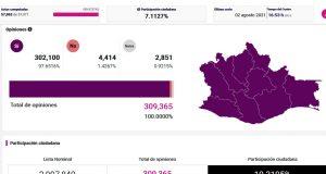 Concluyen cómputos distritales en Oaxaca, hubo participación del 10.32 por ciento