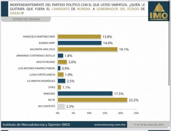 Encabeza Salomón Jara encuesta para ser candidato de MORENA al gobierno de Oaxaca