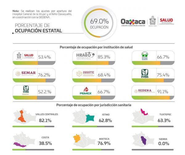 Oaxaca pasa al semáforo amarillo: SSO