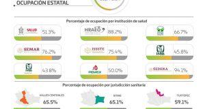 Se reduce en 22% ocupación hospitalaria; este día con 59.6% global