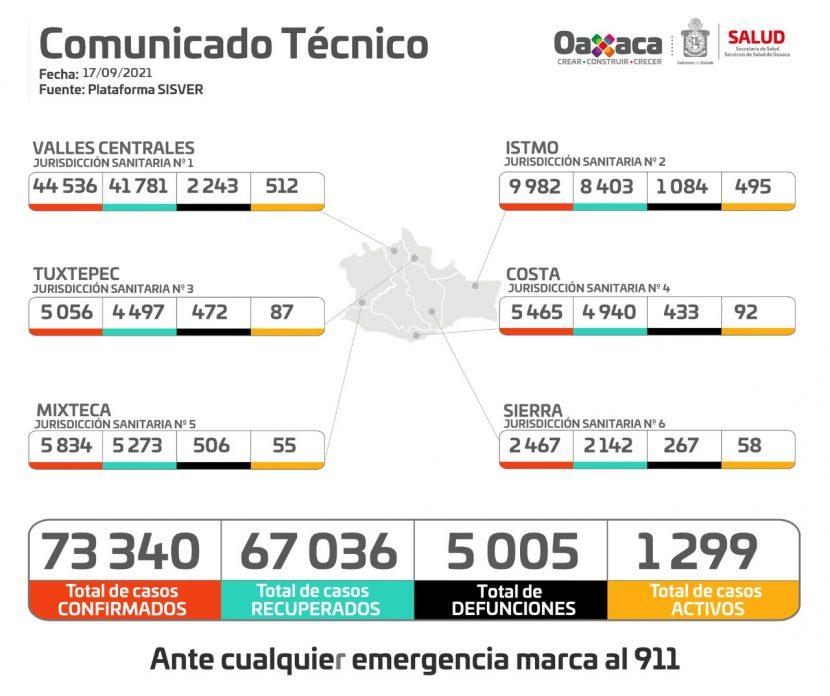 Registra Oaxaca 113 casos nuevos de COVID-19 en 33 municipios: SSO