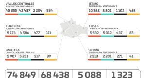 Registran hospitales del sector Salud 282 personas internadas por COVID-19