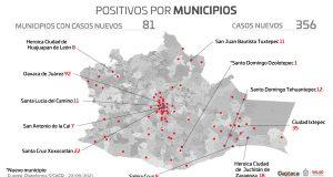 Registran los SSO, mil 360 casos activos de COVID-19, 11 hospitales al 100% de su capacidad
