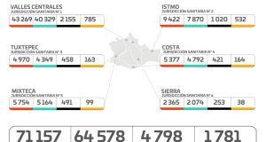 Cuantifican los SSO 320 casos nuevos de COVID-19, para un total de mil 781 activos
