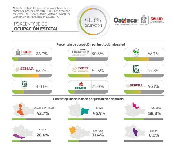 Ocupación hospitalaria global del 41.3% y 5 hospitales al 100% de saturación: SSO