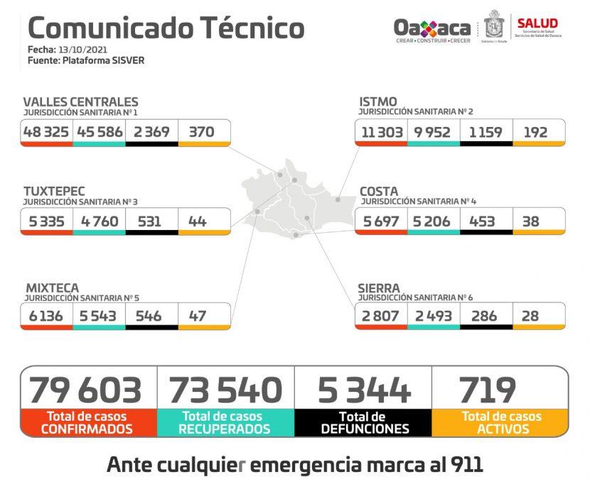 Notifica SSO 218 casos nuevos de COVID-19; van 79 mil 603 acumulados