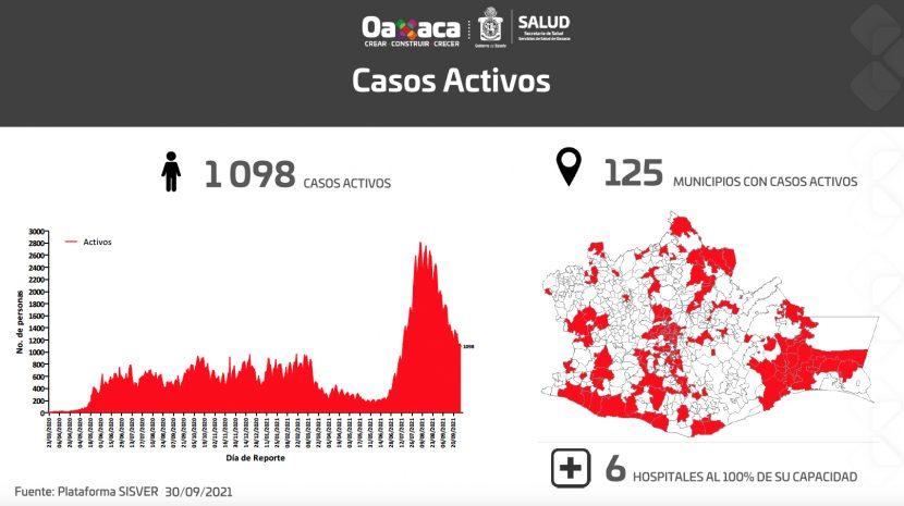 Concluye septiembre con 9 mil 370 casos acumulados de COVID-19 y 535 lamentables decesos