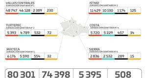 Confirman los SSO 46 municipios con 143 casos nuevos