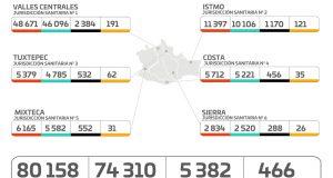 Registran los SSO 466 casos activos y 4 hospitales al 100% de su capacidad por COVID-19