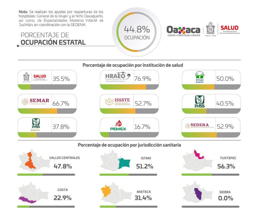 Asciende en Oaxaca a 78 mil 554 casos acumulados y cinco mil 266 muertes a causa del COVID-19: SSO