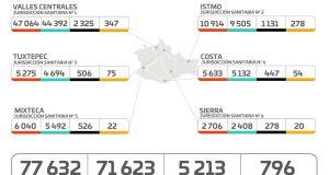 Reducen a 796 casos activos de COVID-19, hay 63 casos nuevos y cero defunciones